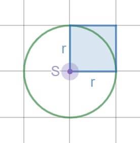 Formula za ploščino kroga