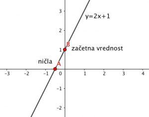 Naraščajoča linearna funkcija