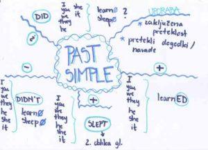Past simple tense uporaba in tvorjenje